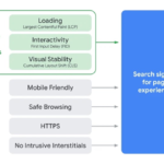 Everything You Need to Know about Google's Core Web Vitals